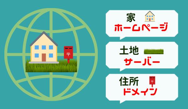 ドメインとは住所、サーバーは土地、家はホームページ
